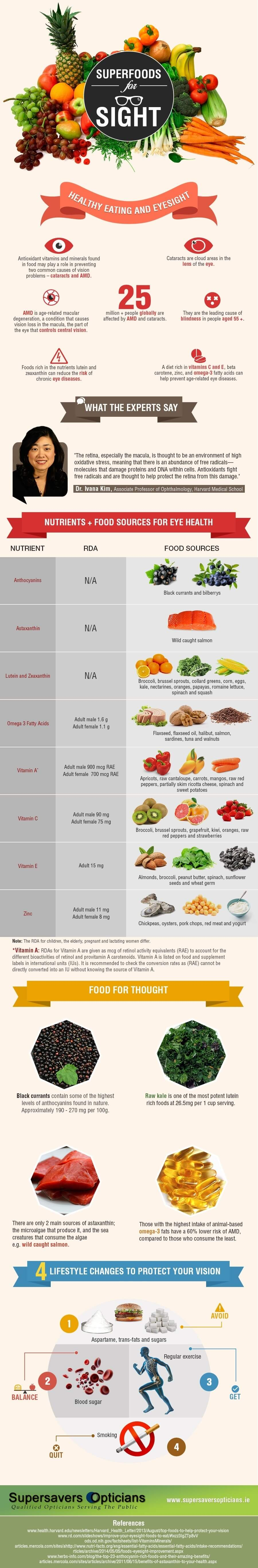 superfoods for sight