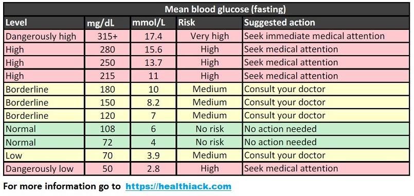sugar chart age wise: Blood sugar levels chart