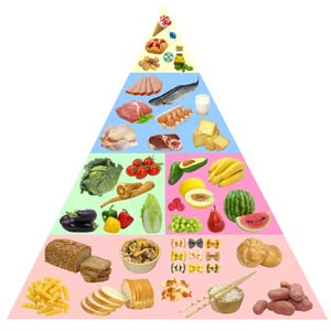 Glycemic index of different foods