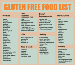 What is Gluten and How to Lead a Glutеn Free Life
