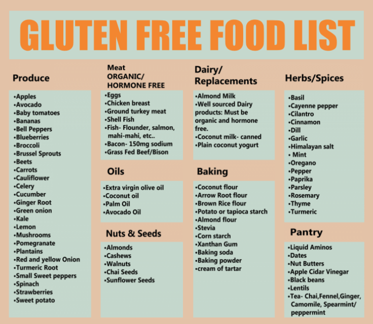 List Of Food Not Containing Gluten