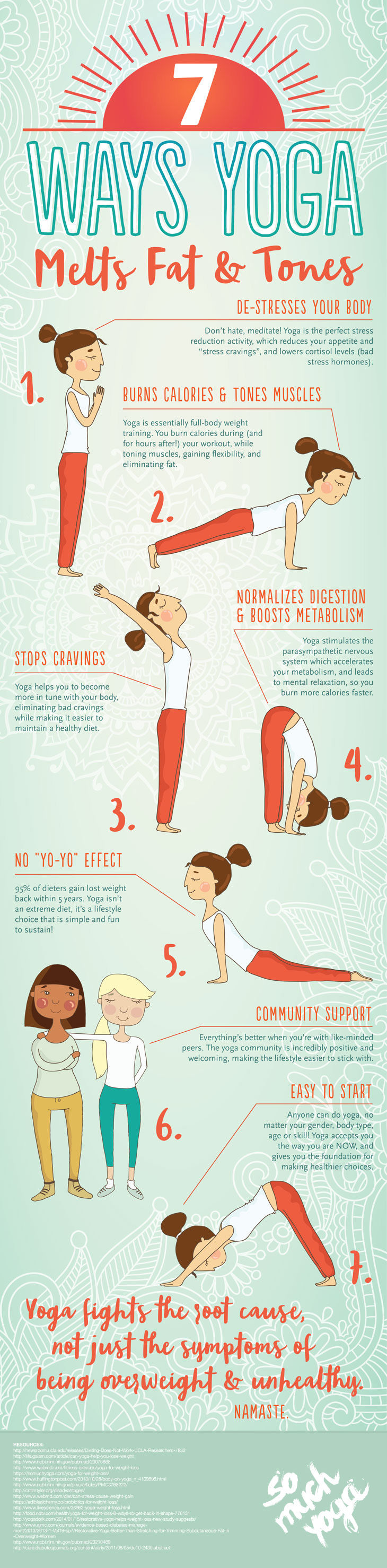 yoga for fat loss Infographic