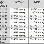 average blood pressure chart by age 25