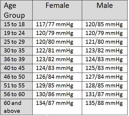 Average Blood Pressure Chart By Age
