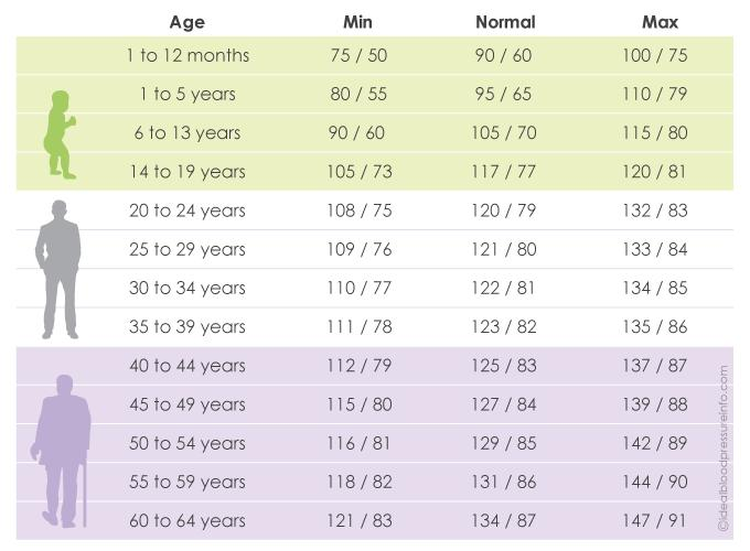 average blood pressure chart by age 40