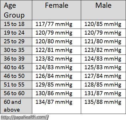 blood pressure chart by age and gender 21