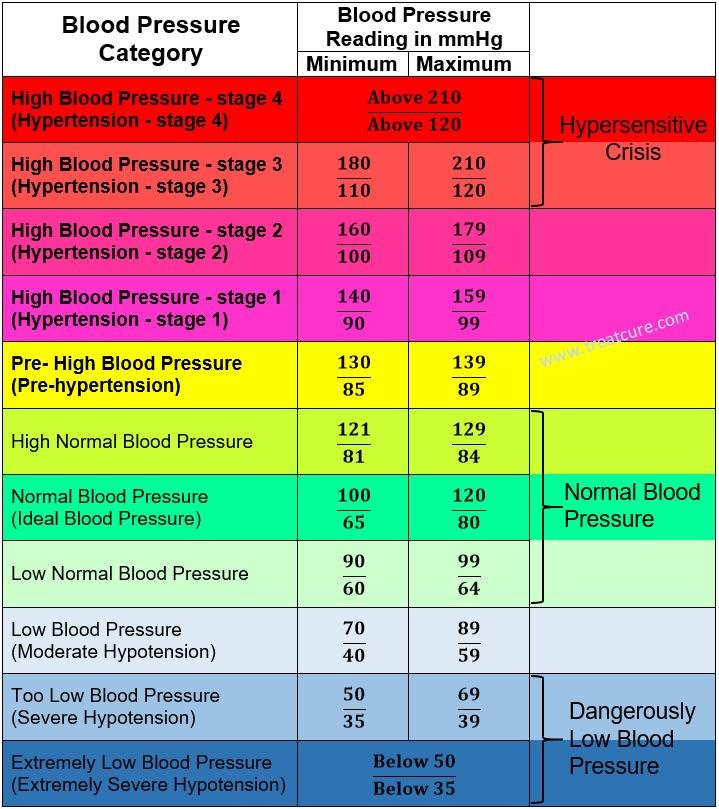 blood pressure chart low 8