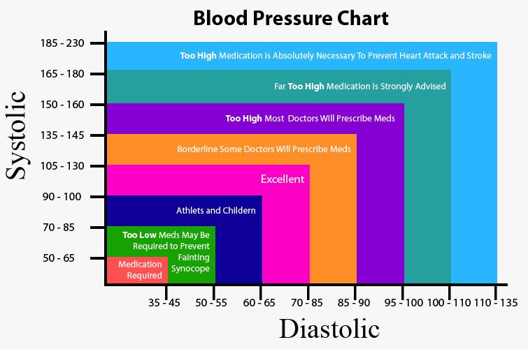 blood pressure chart men 96