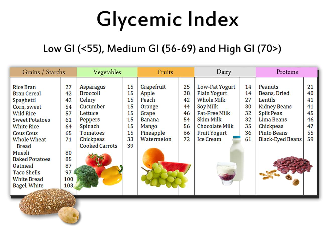 Glycemic Index Chart Image Source Lowglycemiccertification
