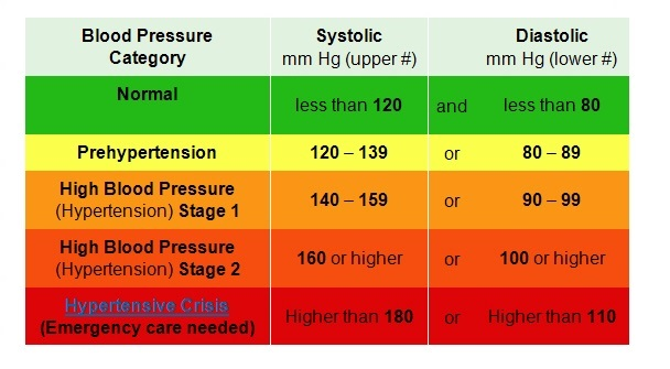blood pressure chart hd images: Blood pressure chart