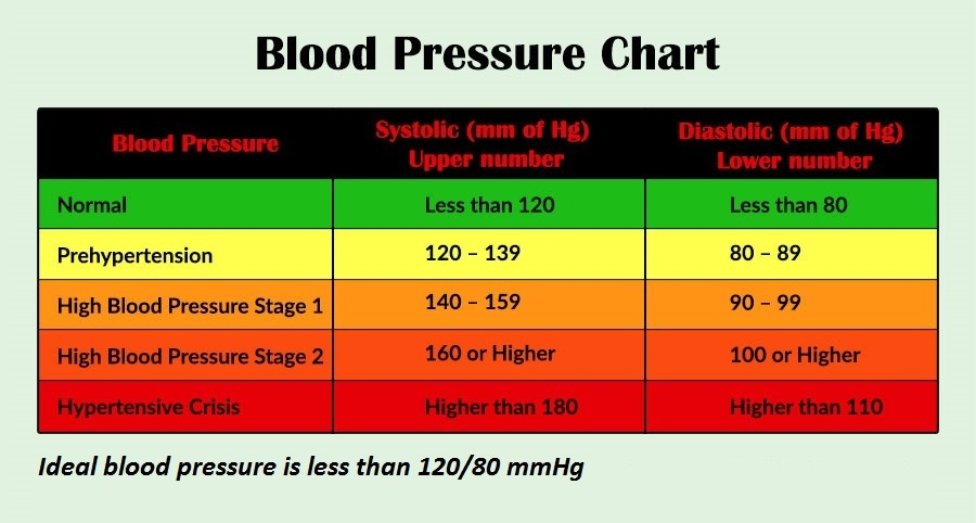 Ideal-Blood-Pressure-Chart-70.Jpg