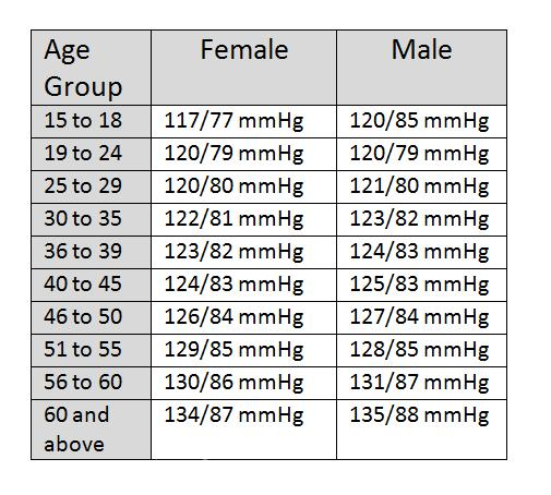 Blood pressure chart by age and height and weight / Benefits of ...