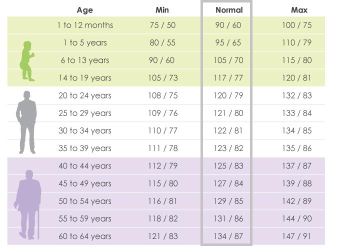 Normal blood pressure chart by age 45